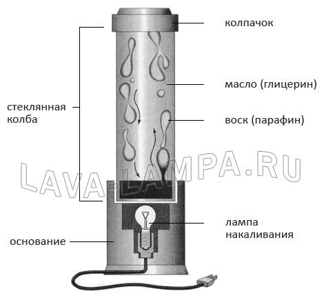 Конструкция лава лампы